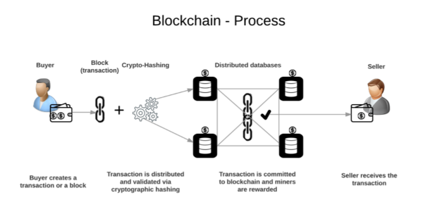 Blockchain Process